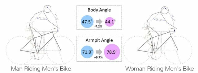 Data from the Global Body Dimensions Database indicates that men and women have very different body positions on the bike.